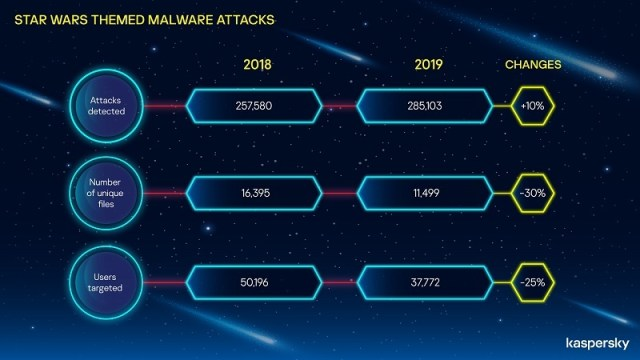 Star Wars, premiere, phishing, malware, attacks