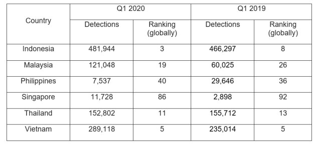 1Q2020, malicious miners, cryptojacking, Kaspersky, cybersecurity