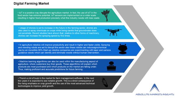 Digital Farming Market will grow to US$ 12.67 billion by 2028