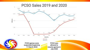 Showing the difference of 2019 and 2020 revenue collection of PCSO.