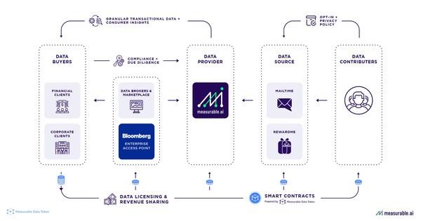 Measurable AI Data Value Chain