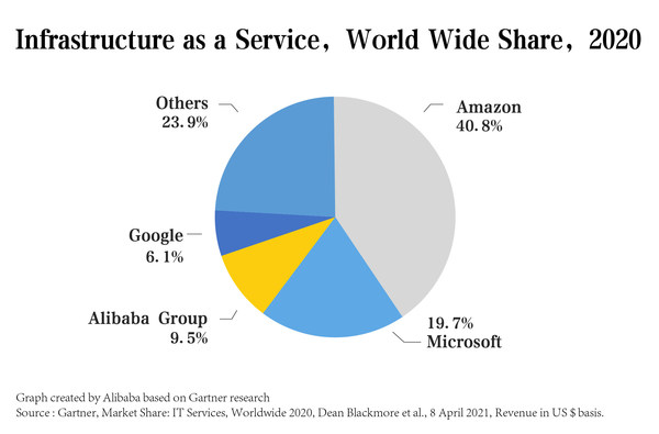 Graph created by Alibaba based on Gartner research