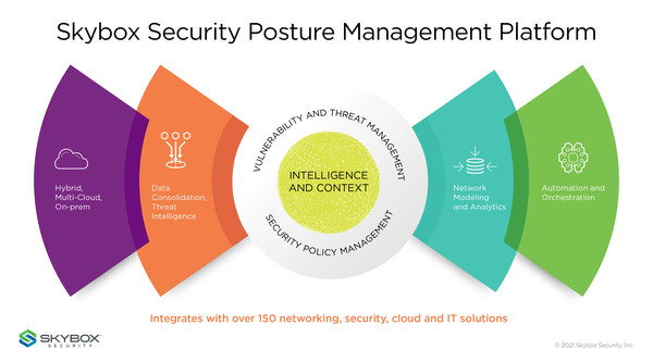 The Skybox Security Posture Management Platform is the only solution that analyzes and validates network, cloud, and security configurations together to proactively gain full context, understand the attack surface, and remediate threats faster.