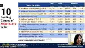 Hypertension prevalent in among Filipinos.