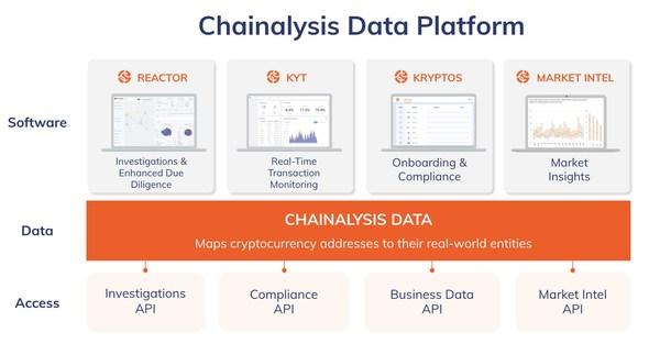 Chainalysis Data Platform