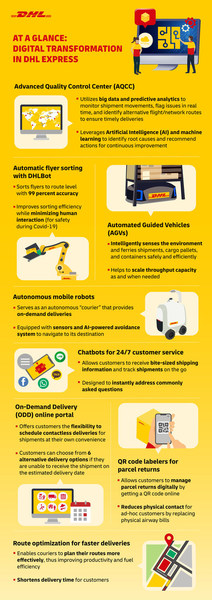DHL Express Digitalization in Asia Pacific infographic