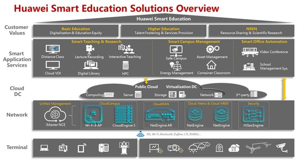 Huawei Smart Education Solutions Overview