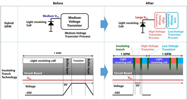 Figure 1: Toshiba's new SiPM is implemented with smaller transistors, a high voltage input section, and insulating trenches.