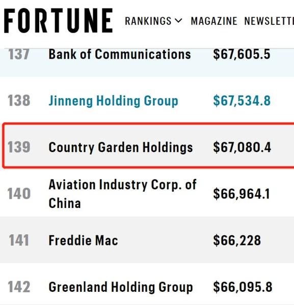 Fortune Global 500 List
