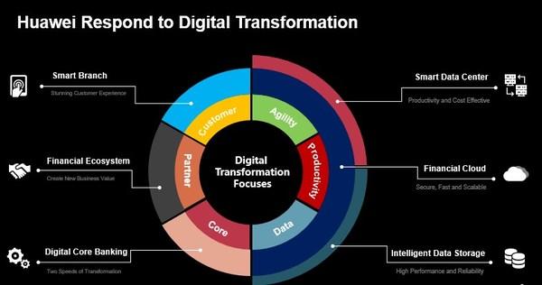Huawei 6 scenario-specific solutions