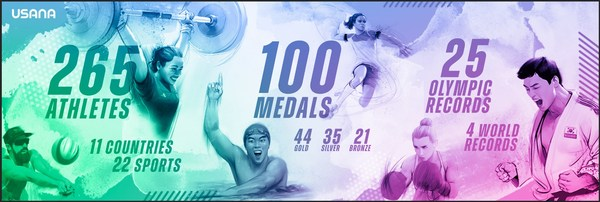 Team USANA captured a total medal count of 100—44 gold, 35 silver and 21 bronze—and set 25 Olympic records and four world records