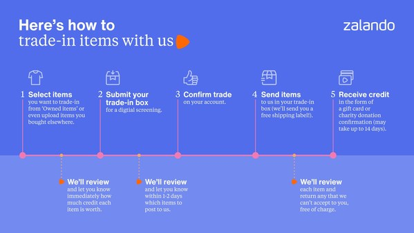 Here's how to trade-in items with Zalando Pre-owned