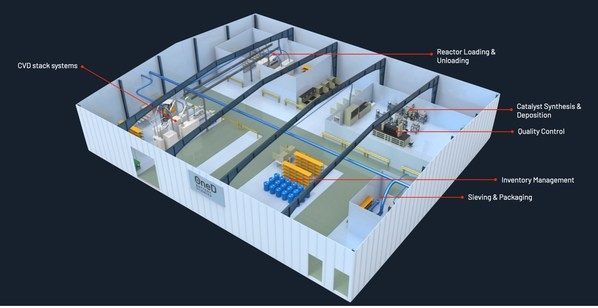 SINANODE Pilot Plant Layout