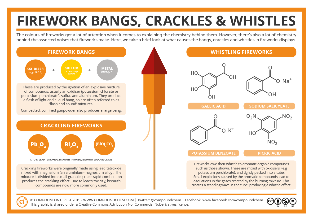The Chemistry Of The 4th Of July