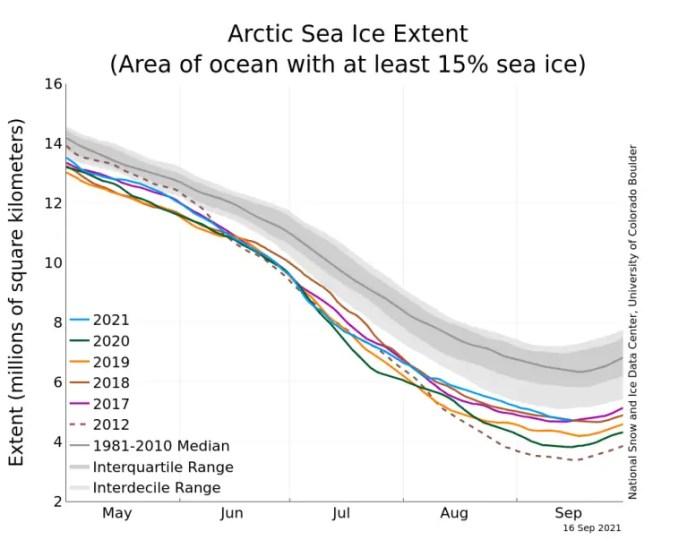 Arctic Sea Ice Extent 2021