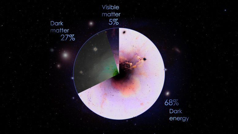 Components of the Universe Pie Chart