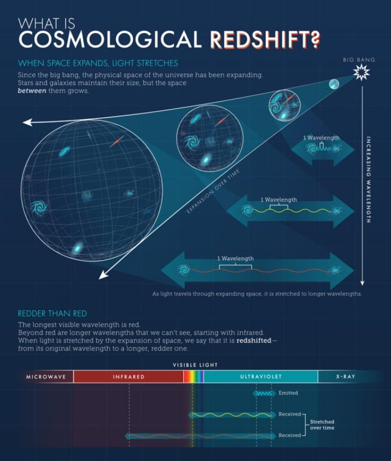 Cosmological Redshift Infographic