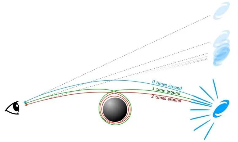 Curving Light Paths Around Black Hole