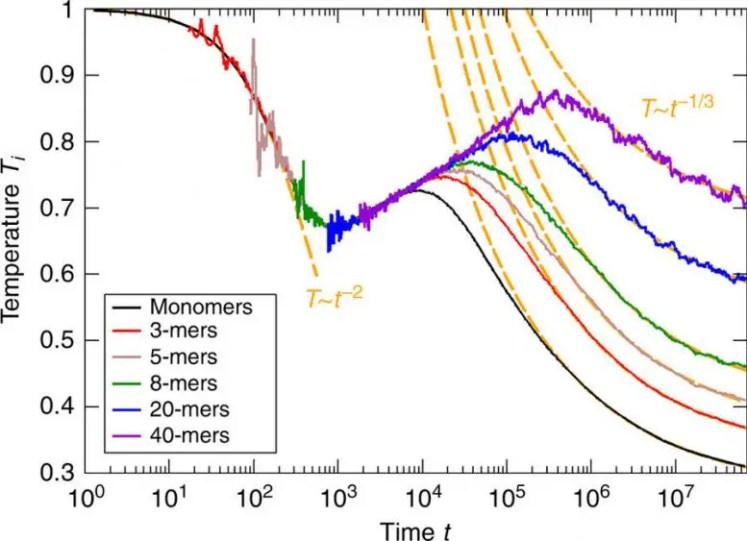 Increasing Temperature of Cooling Granular Gases
