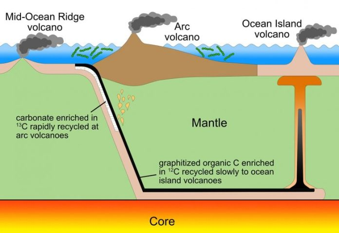Inorganic Carbon Cycles Mantle