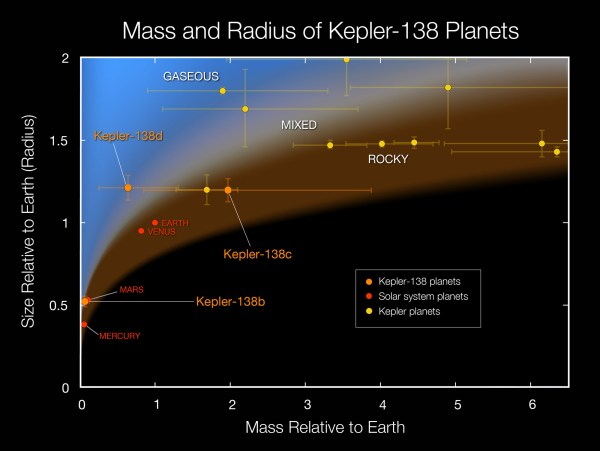Kepler-138b: First Exoplanet Smaller Than Earth to Have ...