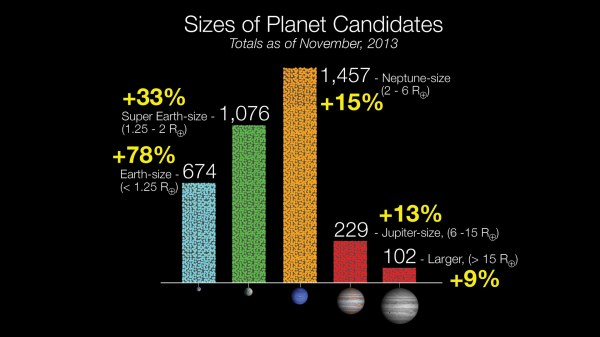Kepler Data Reveal the Discovery of 833 New Candidate Planets