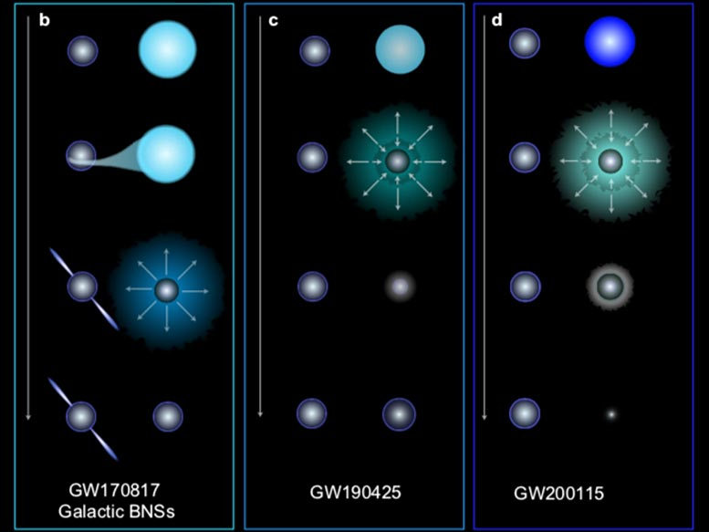 Late Stage Binary Neutron Star Formation, Neutron Stars' Surprising Secrets Revealed by Gravitational Waves, HOPE, ,Gravitational, Neutron, Revealed, science news, Secrets, SPACE, spacelivenews, stars, Surprising, Waves, SpaceLiveNews