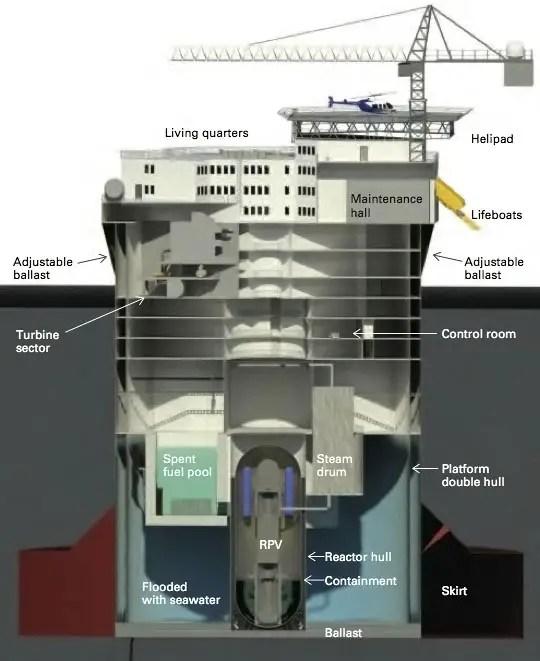 Image result for floating reactors
