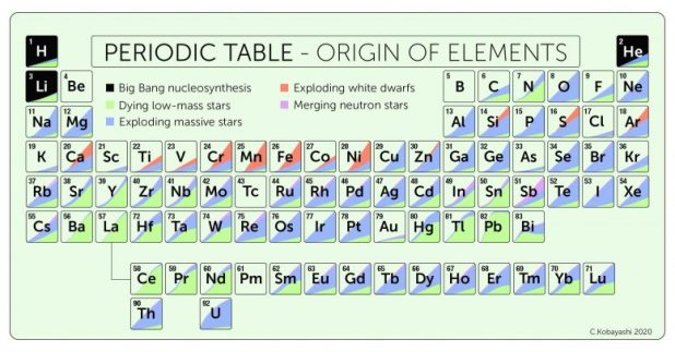 Periodic table naturally recurring element