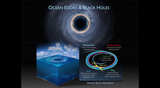 Ocean Eddies Are Mathematically Equivalent to Black Holes