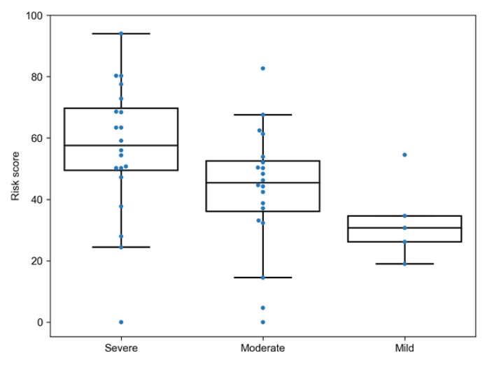 Risk Score in Sample of Patients From Spain