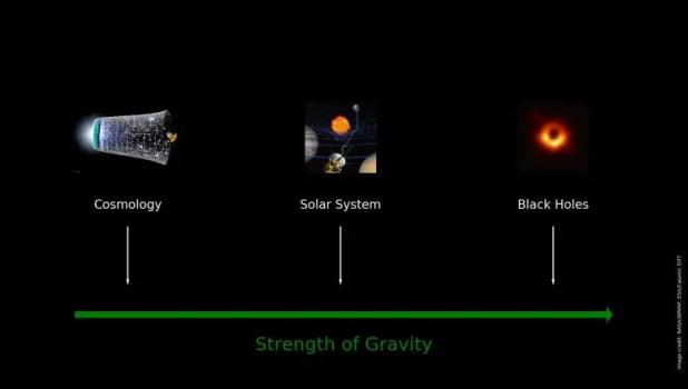 Strength of gravity