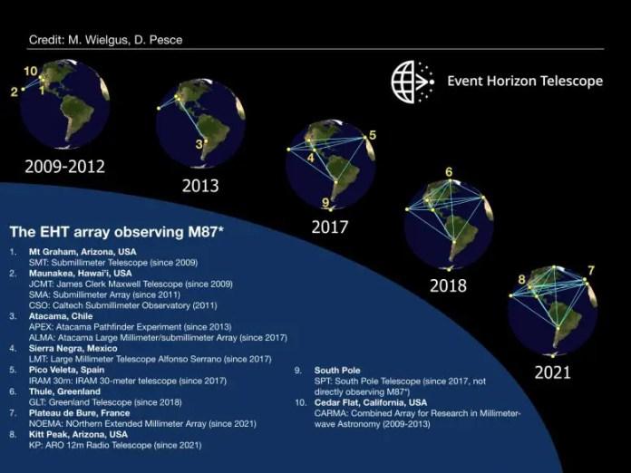 Telescopes EHT Observations M87