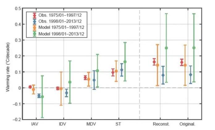 Warming Rates of Interannual, Interdecadal, and Multidecadal Variabilities