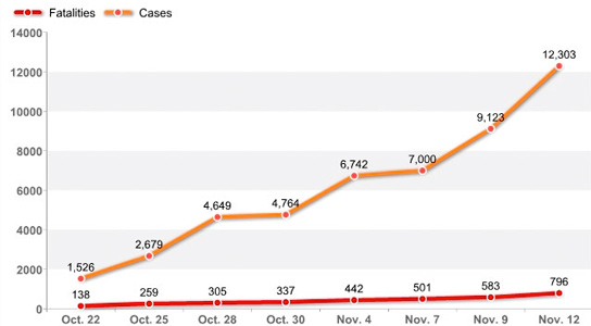 stacks-cases-haiti-cholera