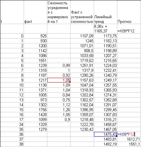 calculând o linie de tendință liniară)