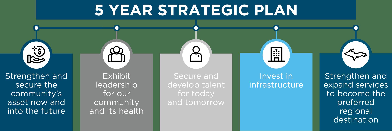 5 Year Strategic Plan Infographic