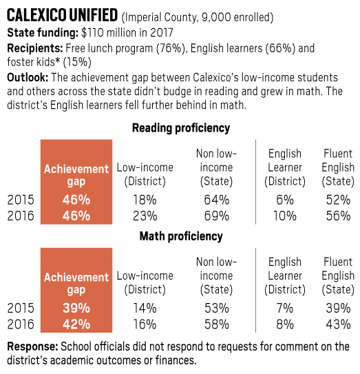Calexico Unified achievement gap in reading and math, 2015-2016