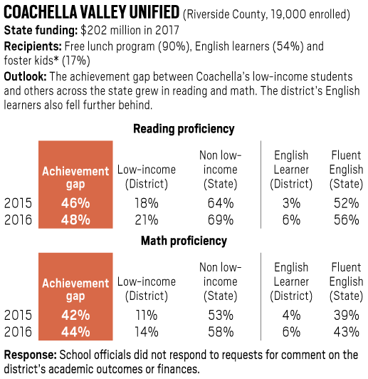 Coachella Valley Unified achievement gap in reading and math, 2015-2016
