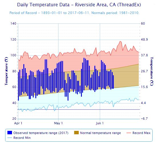 National Weather Service data for the Riverside area shows that, aside from a few spikes, temperatures have been below average for much of May and June. But a heat wave expected to hit Thursday, June 15, will push temperatures well above average. (Graphic via National Weather Service)
