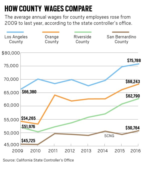 What do Inland county supervisors earn? The lowest-paid made