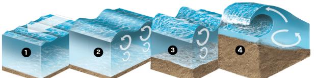 wave-build