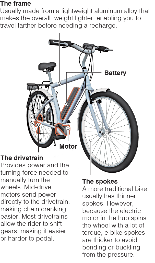 What you need to know about E-bikes: rules, regulations and