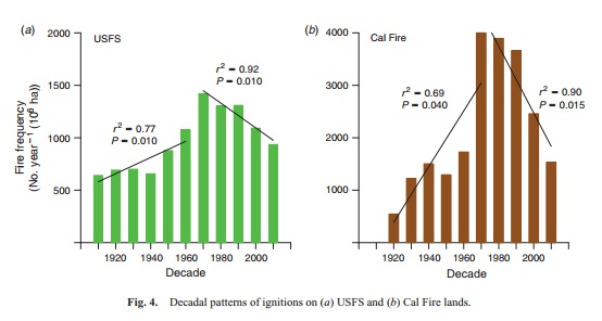 "Graphic showing declines in wildfires in Calfire and USFS jurisdictions from ""Different historical fire–climate patterns in California"" by Jon E. Keeley and Alexandra D. Syphard. (Courtesy Jon E. Keeley)"