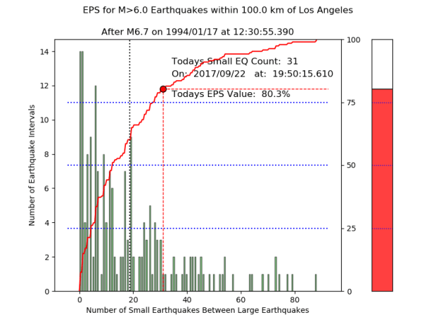 "This graph, created by John Rundle of UC Davis, shows the current ""earthquake potential score"" in the Los Angeles Region. The score is above the threshold where the Northridge earthquake occurred. (Courtesy of John Rundle, UC Davis)"