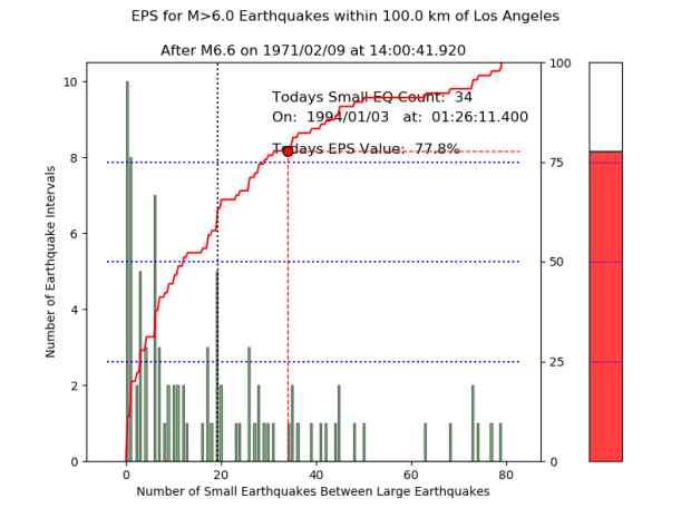 "This graph, created by John Rundle of UC Davis, shows the ""earthquake potential score"" or EPS, at the time the Northridge Earthquake occurred in 1994. (Courtesy of John Rundle)"