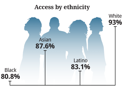 Access-by-ethnicity