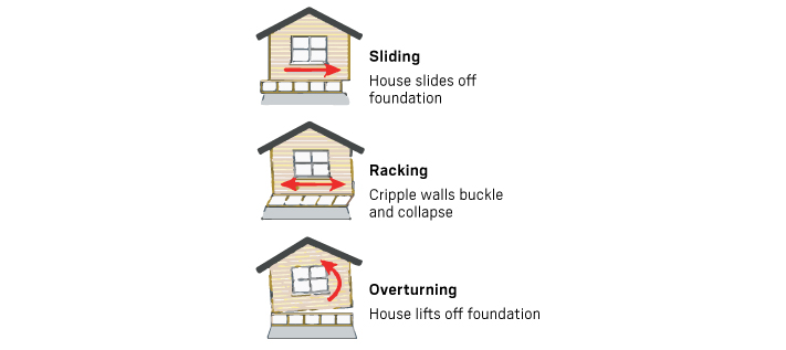 Is your house prepared for an earthquake? Here are some things to do