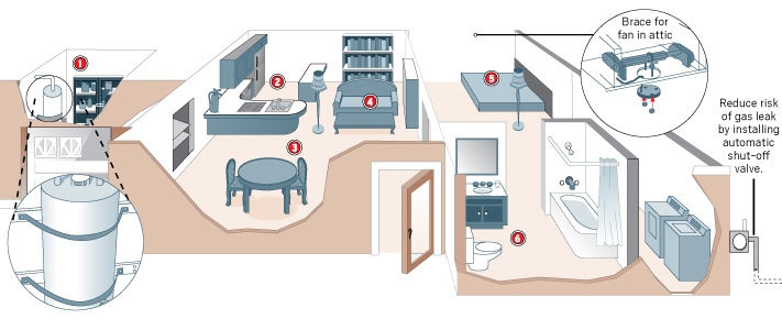 areas of home