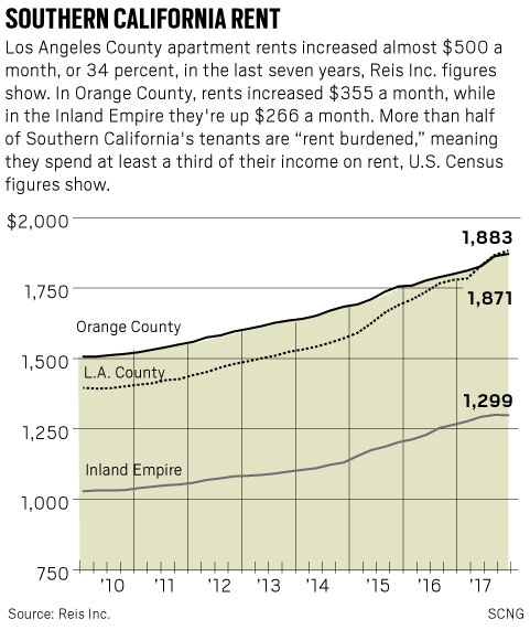 Apartments In Orange County: Southern Californians Scrimp To Get By As Average Rents